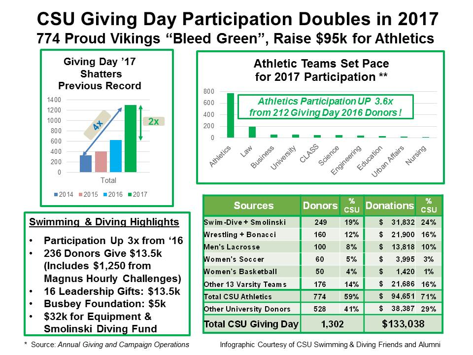 Giving Day Infographic